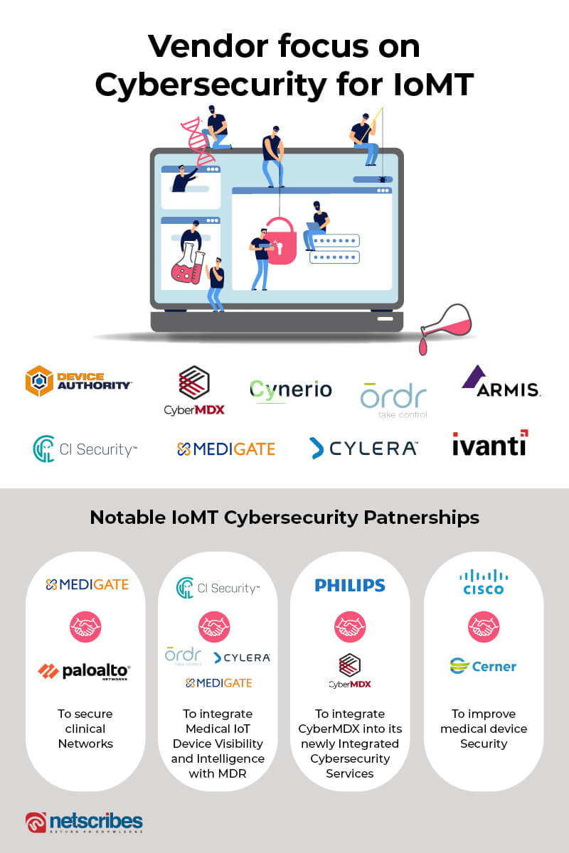 IoMT-partnership-cybersecurity