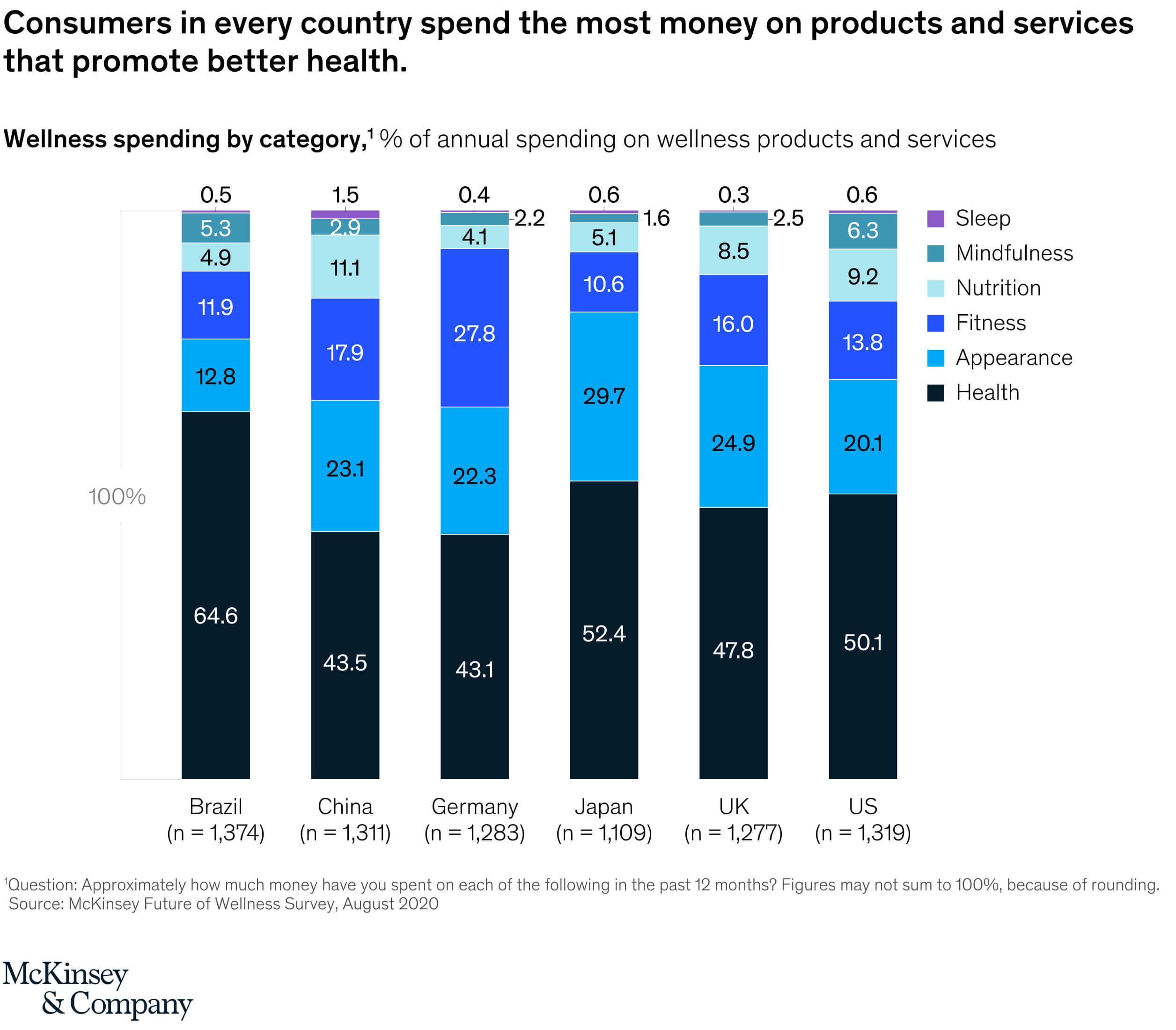 consumer-healthcare-trends-2021-self-care
