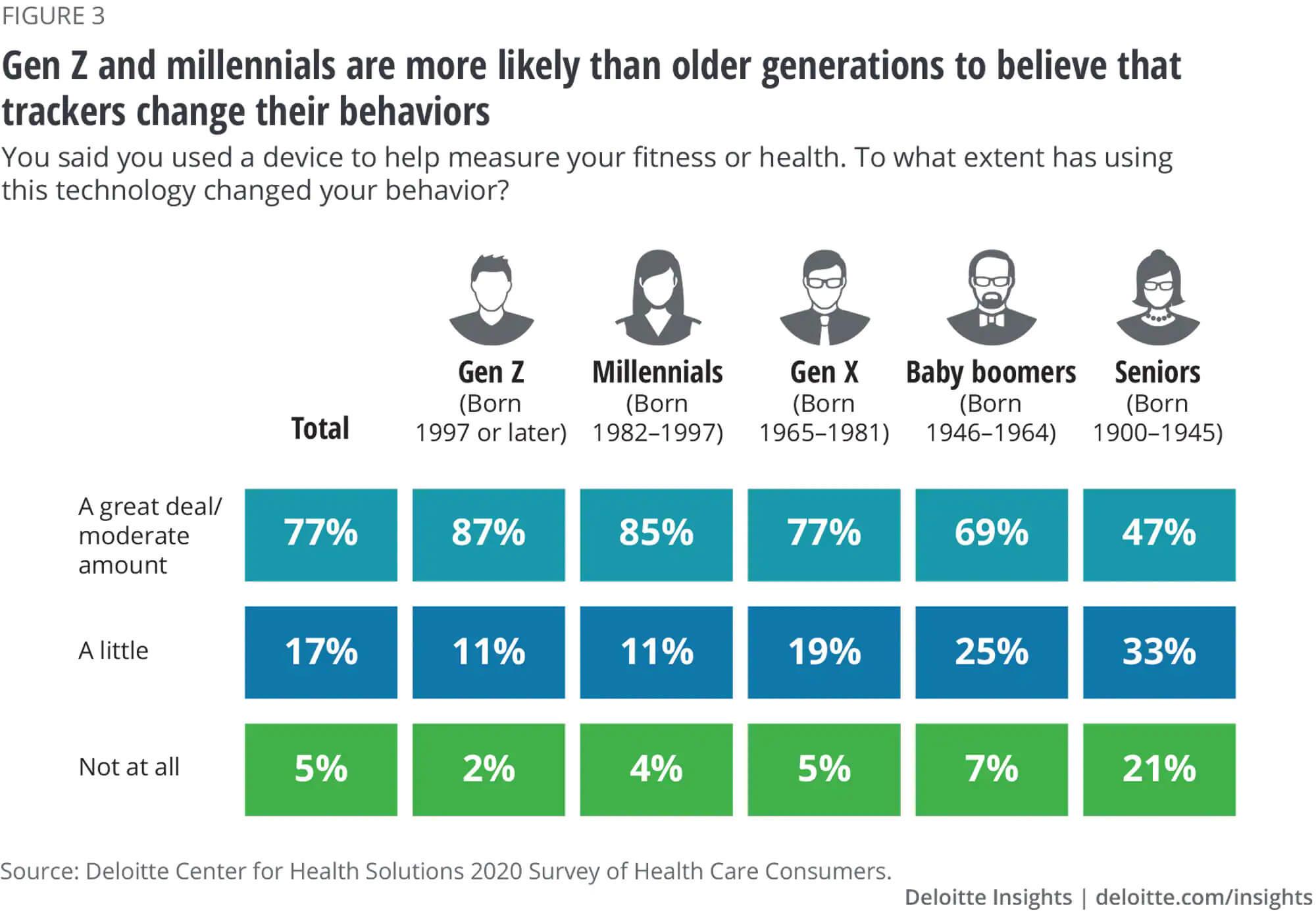 consumer-healthcare-trends-2021-digital-health
