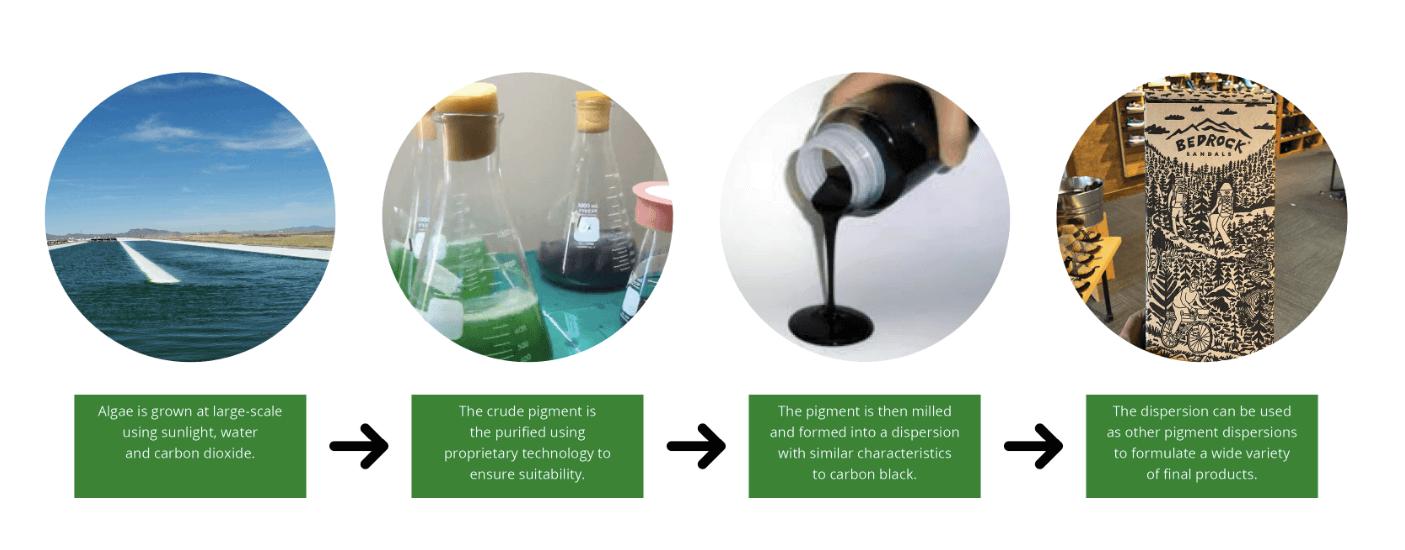 sustainable packaging innovations - algae ink