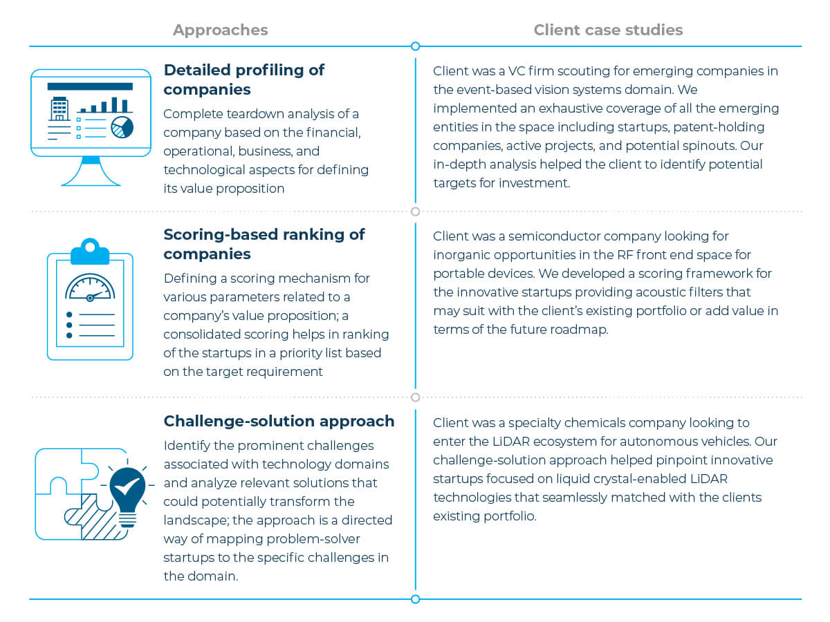 startup ecosystem analysis