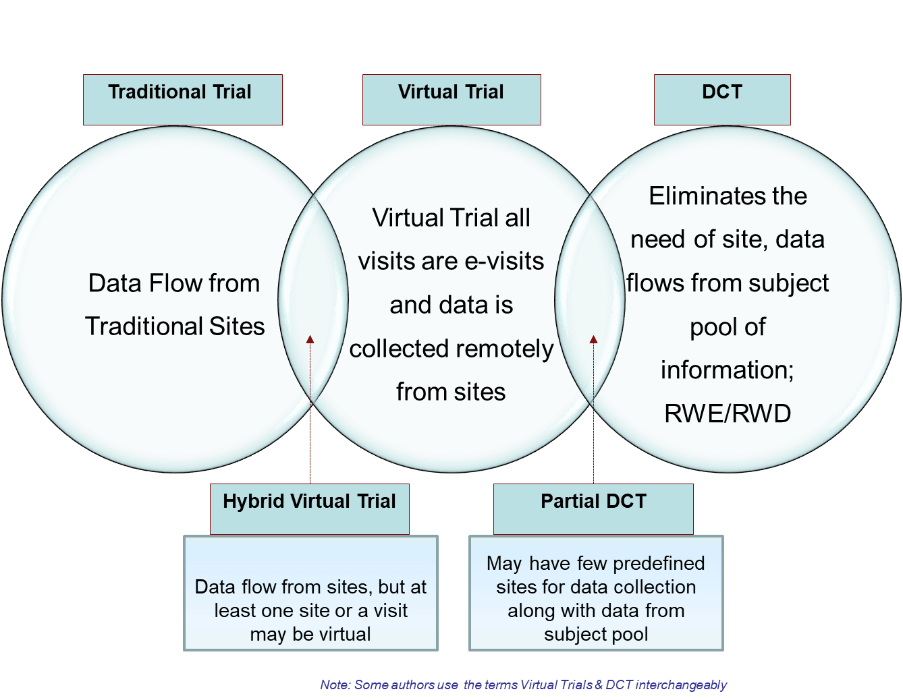 clinical-trials-DCT