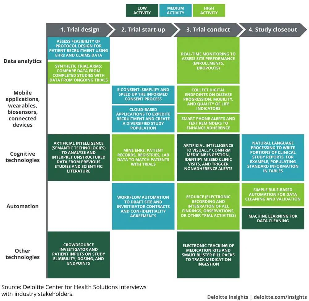 worldwide-clinical-trials-future-technology