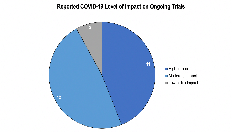 clinical-trials-covid-impact