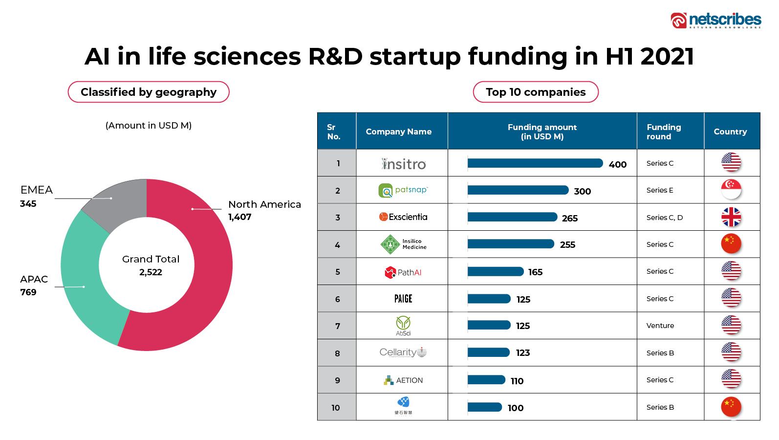 AI in life sciences R&D funding landscape