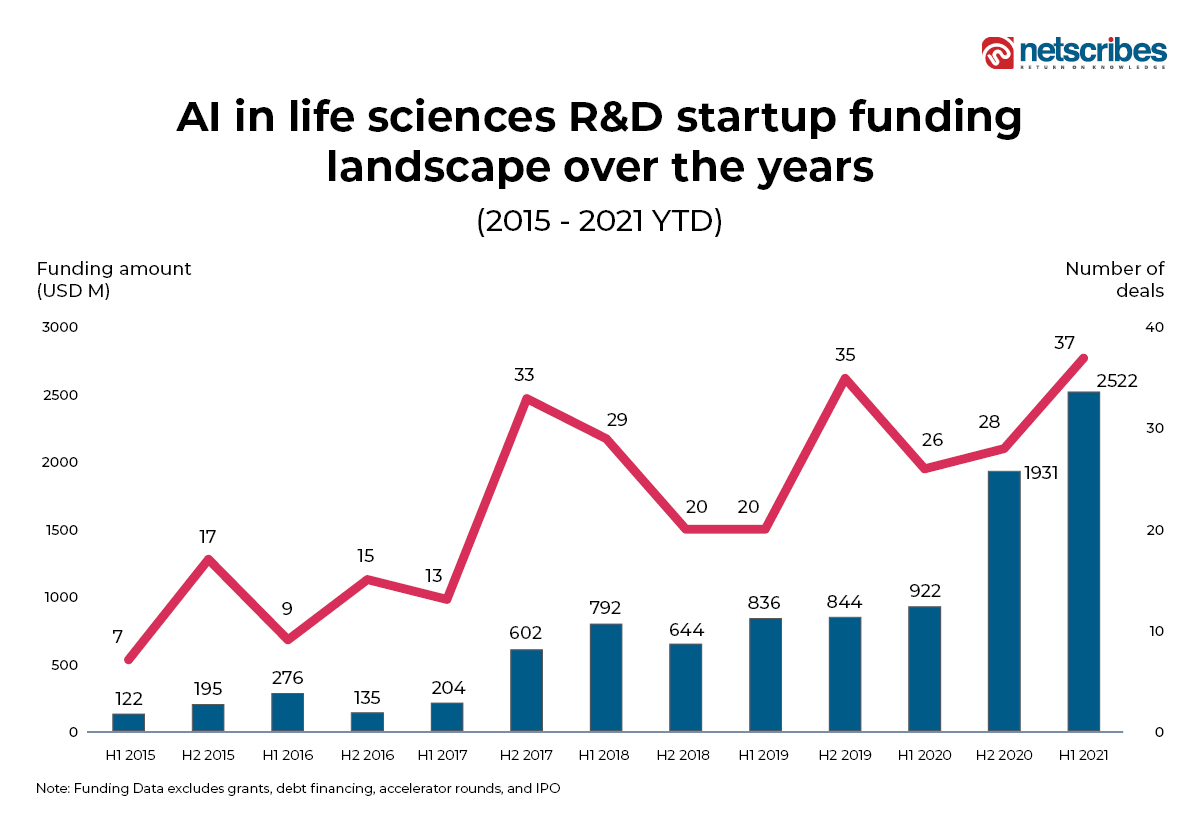 AI in life sciences R&D funding amount