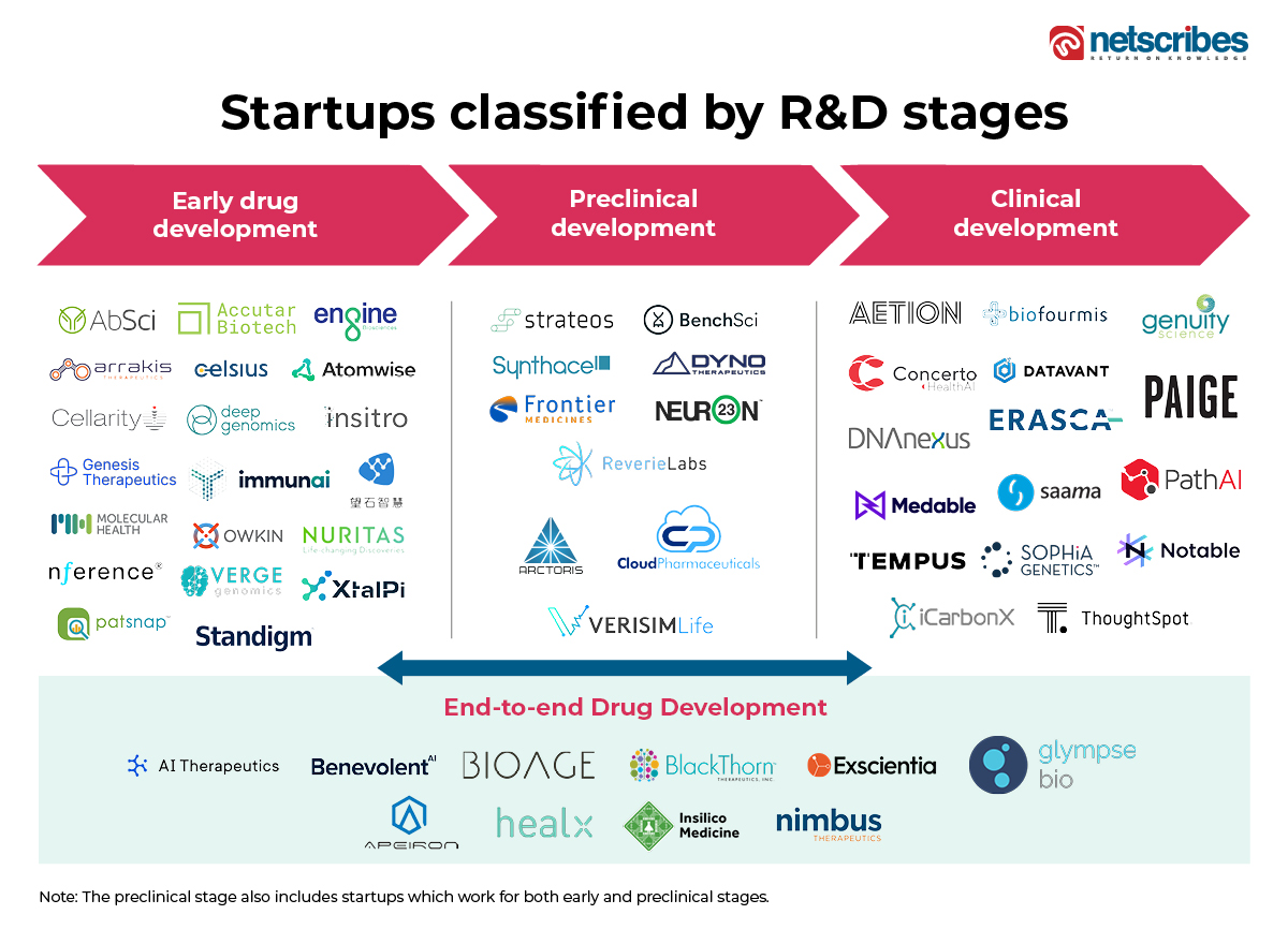 AI in life sciences R&D drug discovery stages
