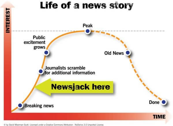 Newsjacking- real-time social listening