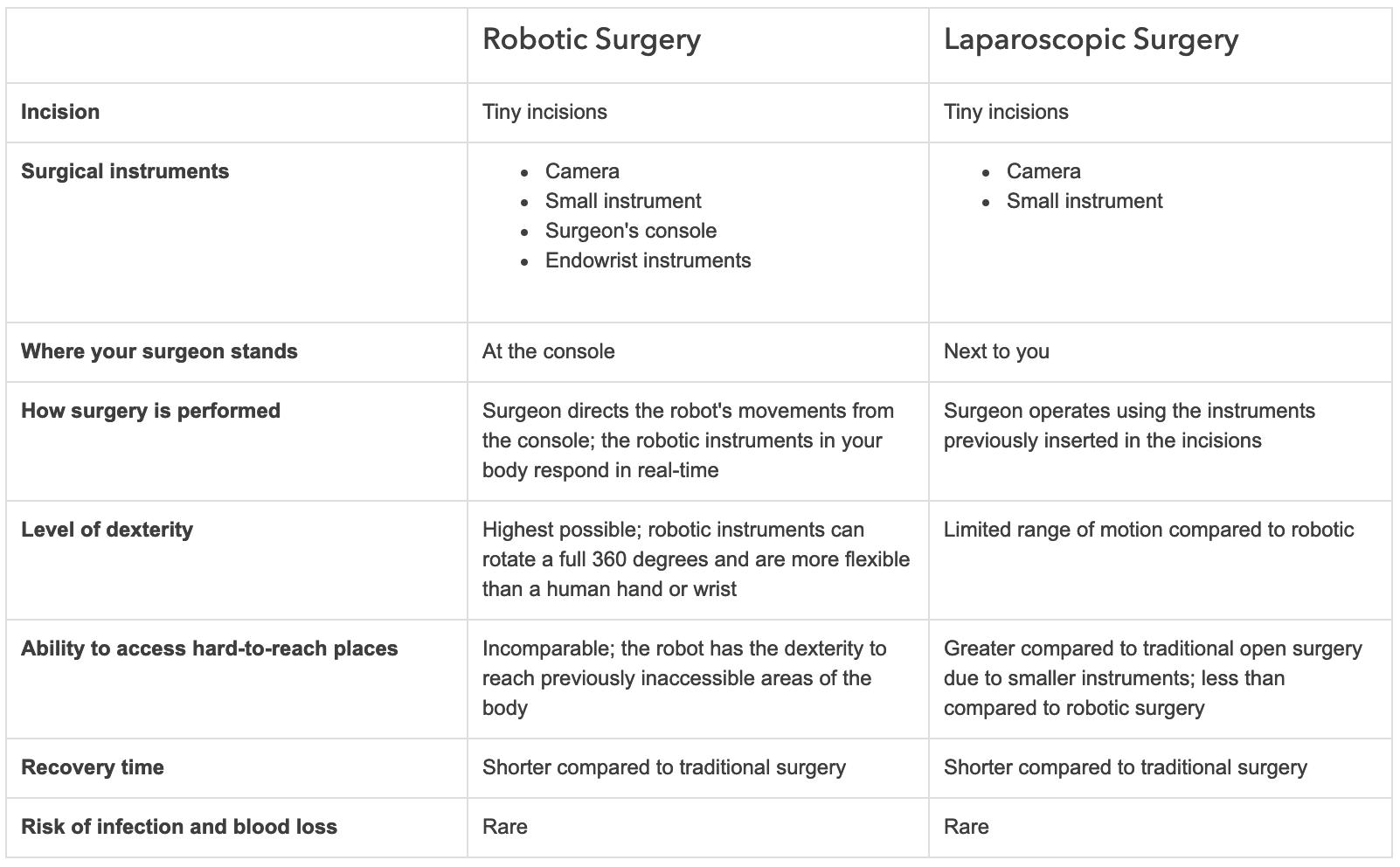 robotic surgery and laparoscopy