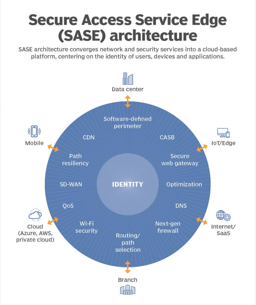 shift from SD-WAN to SASE architecture