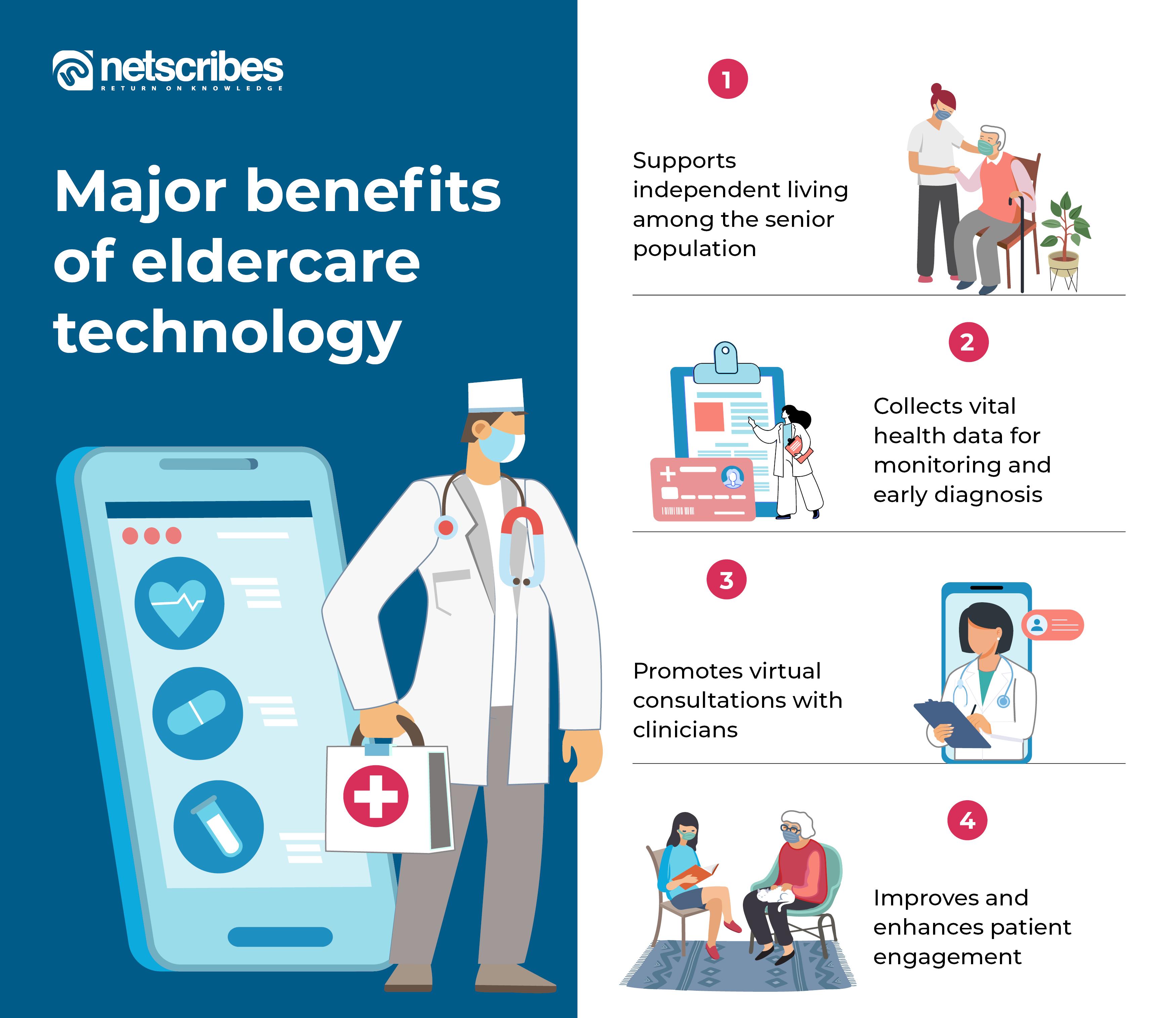 Eldercare technology benefits