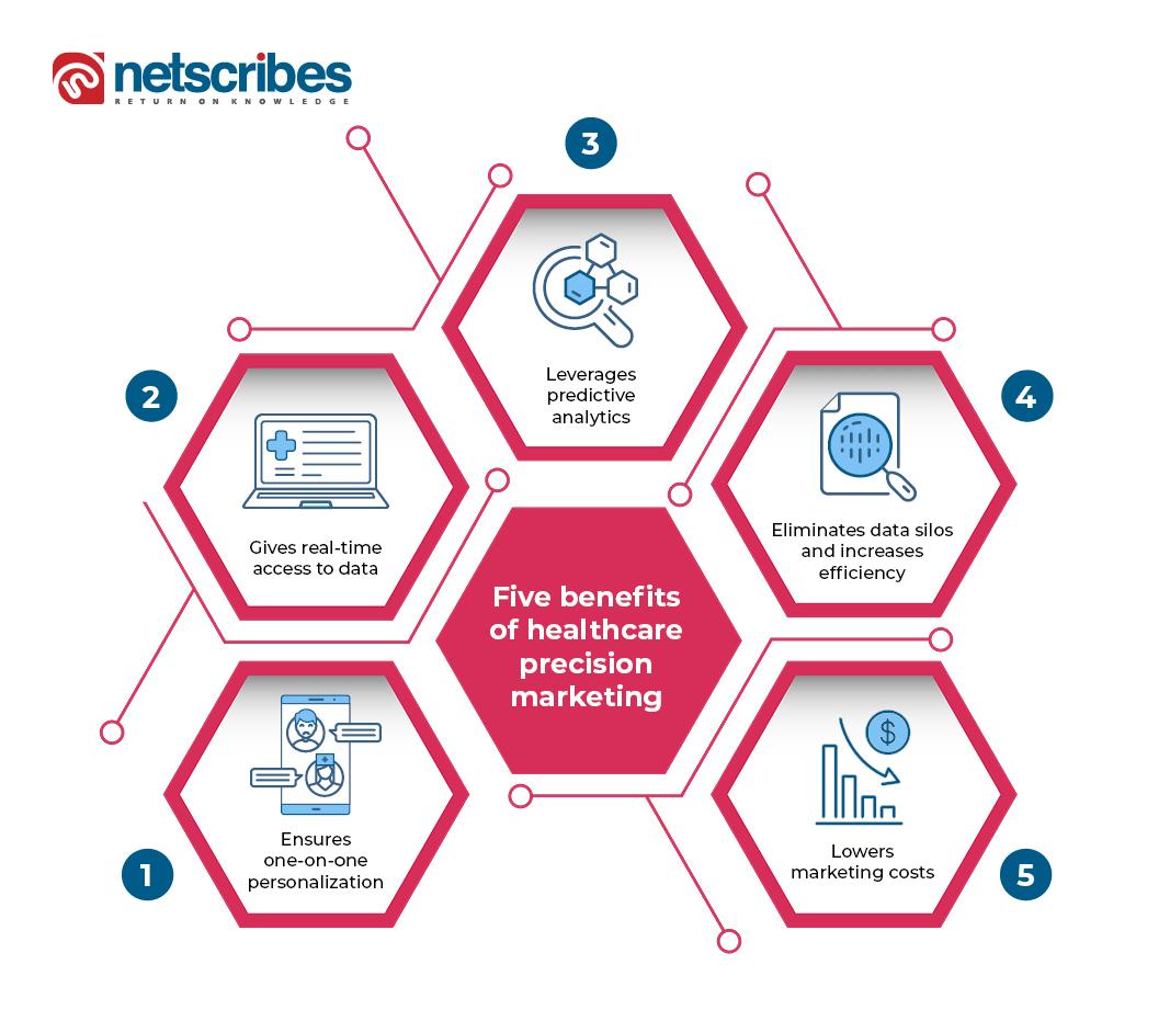 healthcare precision marketing benefits