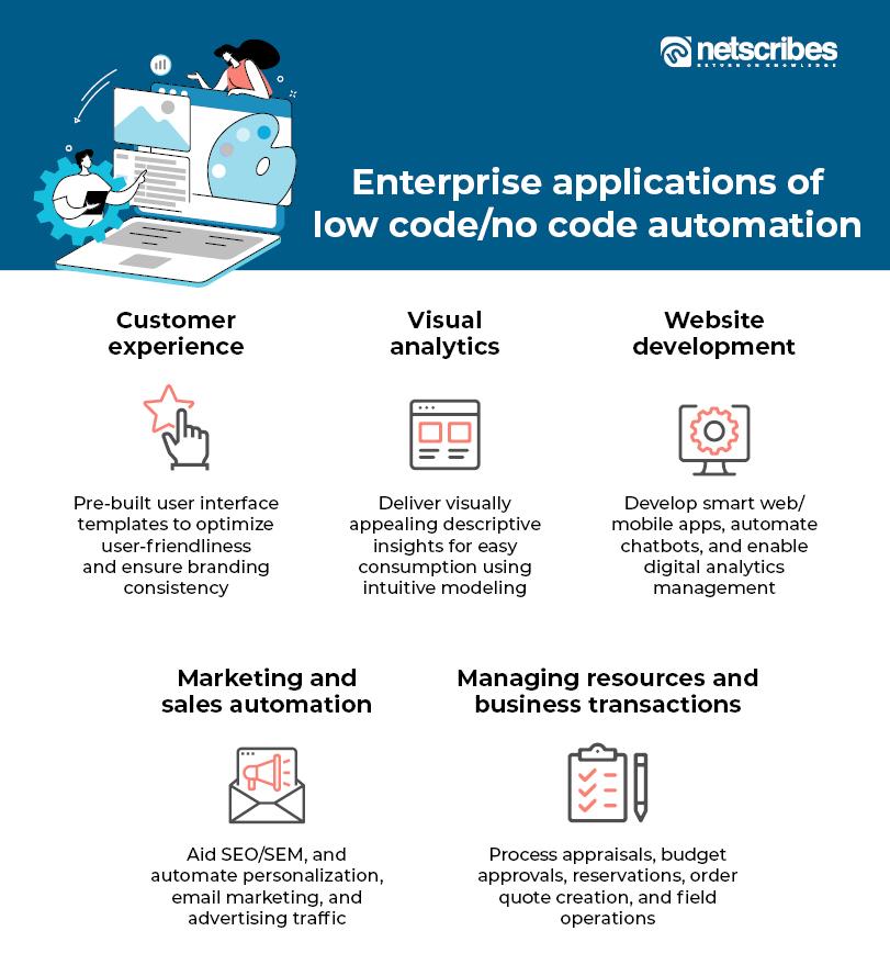 low code no code application