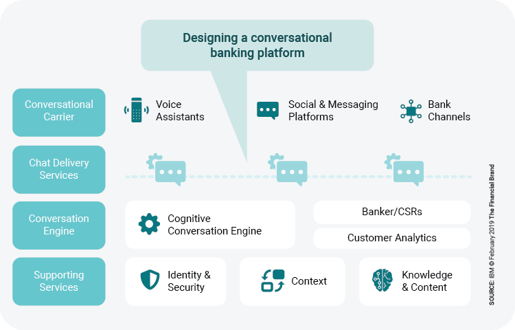 Conversational Banking- banking recovery post covid-19