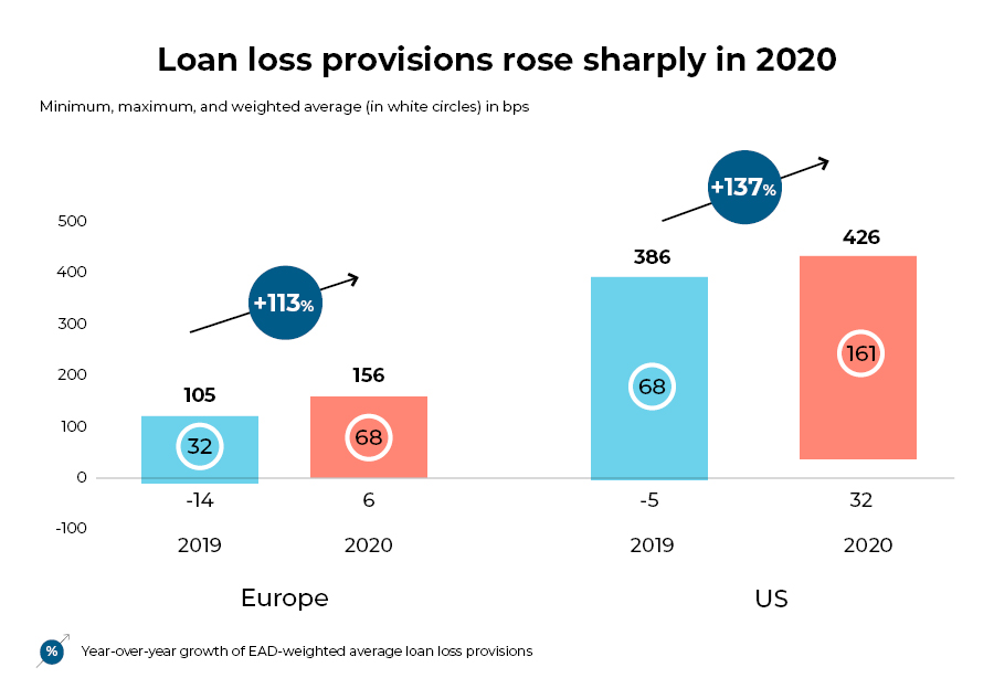 loan loss provisions 2020- banking recovery post covid19