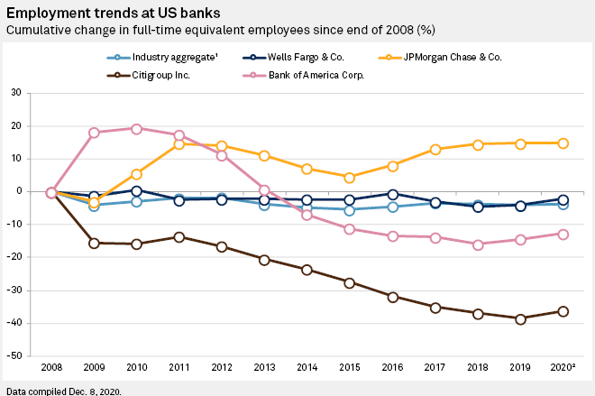 Employment trends at US banks